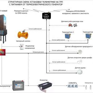 Применение газового термоэлектрического генератора для питания телеметрии на газораспределительных пунктах